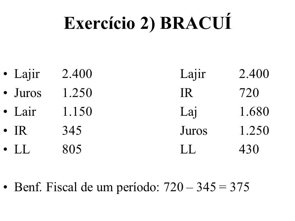Exercício 2) BRACUÍ Lajir2.400Lajir2.400 Juros1.250IR720 Lair1.150Laj1.680 IR345Juros1.250 LL805LL430 Benf. Fiscal de um período: 720 – 345 = 375