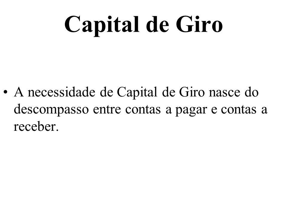 A necessidade de Capital de Giro nasce do descompasso entre contas a pagar e contas a receber.