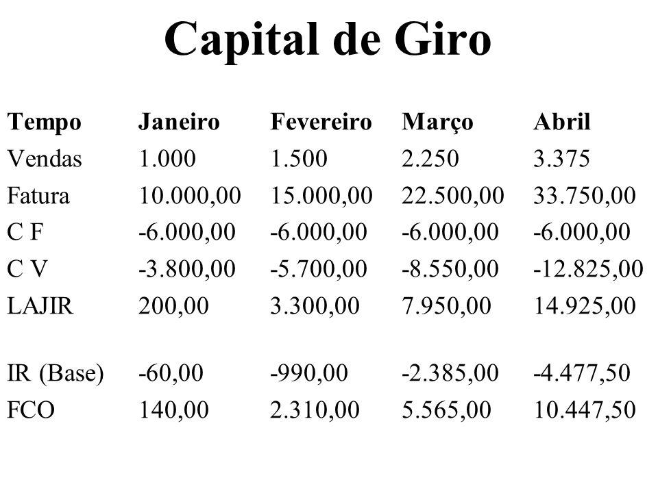 Capital de Giro TempoJaneiroFevereiroMarçoAbril Vendas1.0001.5002.2503.375 Fatura10.000,0015.000,0022.500,0033.750,00 C F-6.000,00-6.000,00-6.000,00-6
