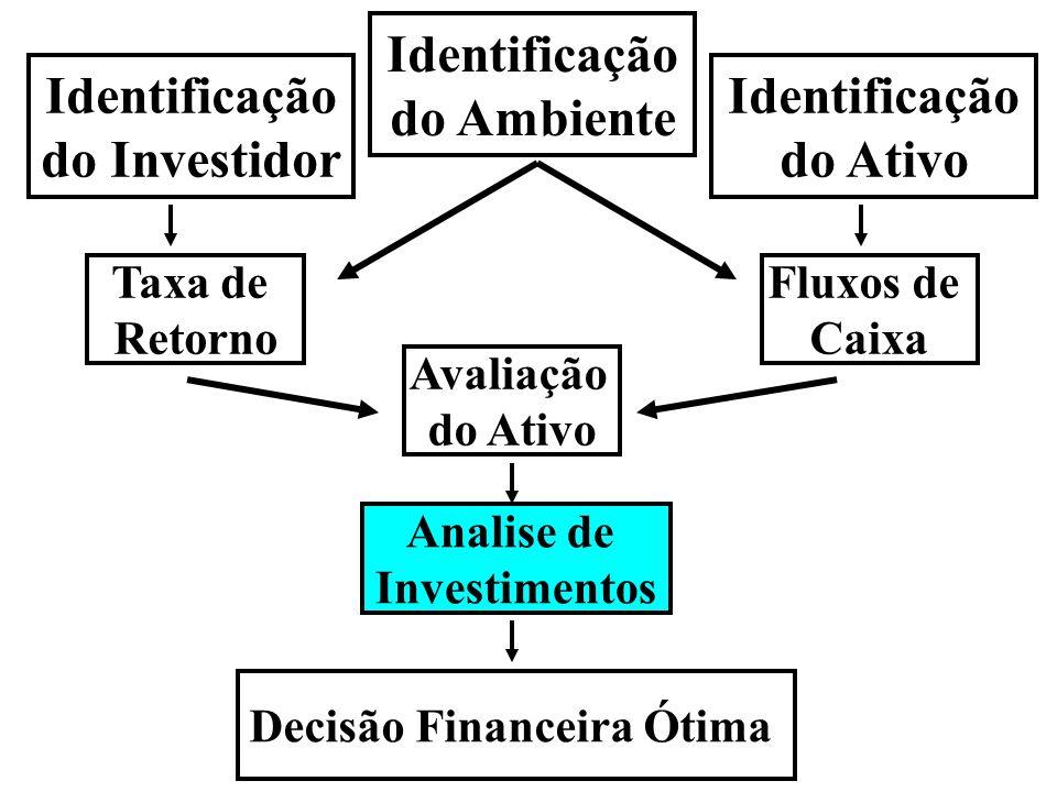 Capitulo 4 Critérios para Analise de Projetos