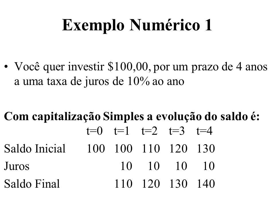 Exemplo Numérico 2 Você quer investir $100,00, por um prazo de 4 anos a uma taxa de juros de 10% ao ano Com capitalização Composta a evolução do saldo é: t=0t=1t=2t=3 t=4 Saldo Inicial 100100110121 133,1 Juros 10 11 12,1 13,31 Saldo Final110121133,1 146,41