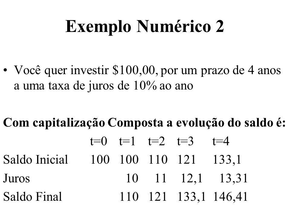 Exemplo Numérico 2 Você quer investir $100,00, por um prazo de 4 anos a uma taxa de juros de 10% ao ano Com capitalização Composta a evolução do saldo