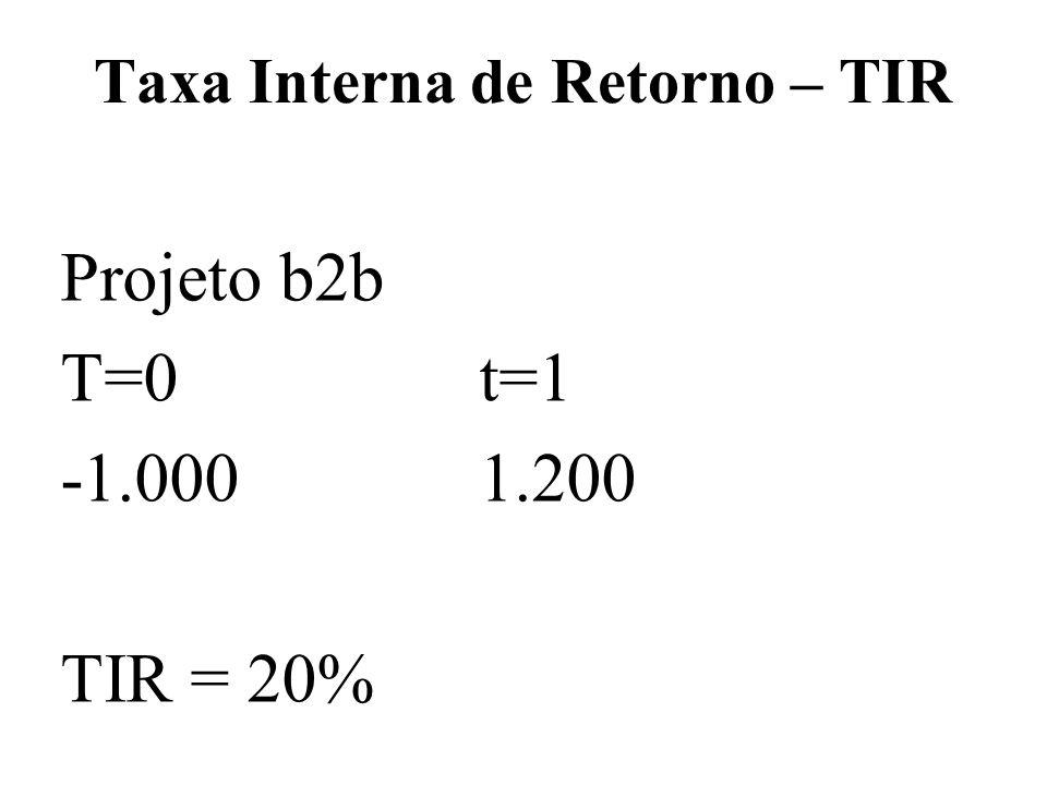 Taxa Interna de Retorno – TIR Projeto b2b T=0t=1 -1.0001.200 TIR = 20%