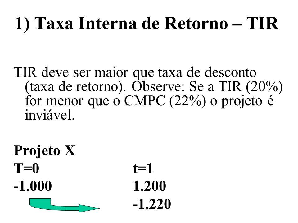 1) Taxa Interna de Retorno – TIR TIR deve ser maior que taxa de desconto (taxa de retorno). Observe: Se a TIR (20%) for menor que o CMPC (22%) o proje