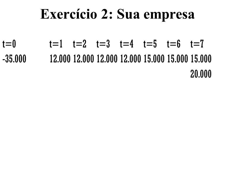 Exercício 2: Sua empresa t=0t=1t=2t=3t=4t=5t=6t=7 -35.00012.00012.00012.00012.00015.00015.00015.000 20.000
