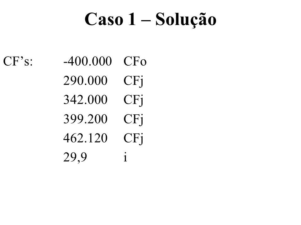 Caso 1 – Solução CFs: -400.000 CFo 290.000 CFj 342.000 CFj 399.200 CFj 462.120 CFj 29,9 i NPV = 370.349,35 IRR = 75,24% ILL = 1,9258Payback = 1,87 anos