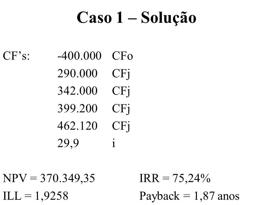 Caso 1 – Solução CFs: -400.000 CFo 290.000 CFj 342.000 CFj 399.200 CFj 462.120 CFj 29,9 i NPV = 370.349,35 IRR = 75,24% ILL = 1,9258Payback = 1,87 ano