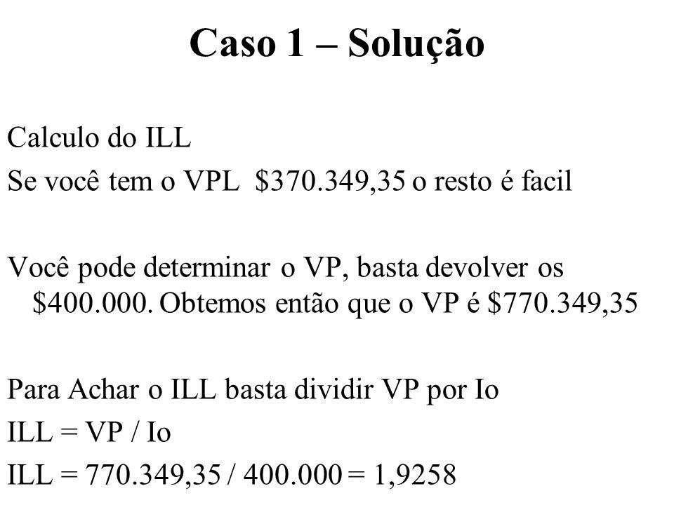 Caso 1 – Solução t=0t=1t=2t=3t=4 -400.000290.000342.000399.200462.120 223.248,65 202.678,55 182.122,28 162.299,86 Pay Back = 1 ano + 0,87 do segundo ano
