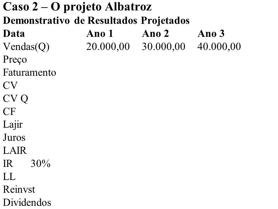 O projeto Albatroz Demonstrativo de Resultados Projetados DataAno 1Ano 2Ano 3 Vendas(Q)20.000,00 30.000,00 40.000,00 Preço1,401,501,60 Faturamento28.000,00 45.000,00 64.000,00 CV CV Q CF Lajir Juros LAIR IR30% LL Reinvst Dividendos