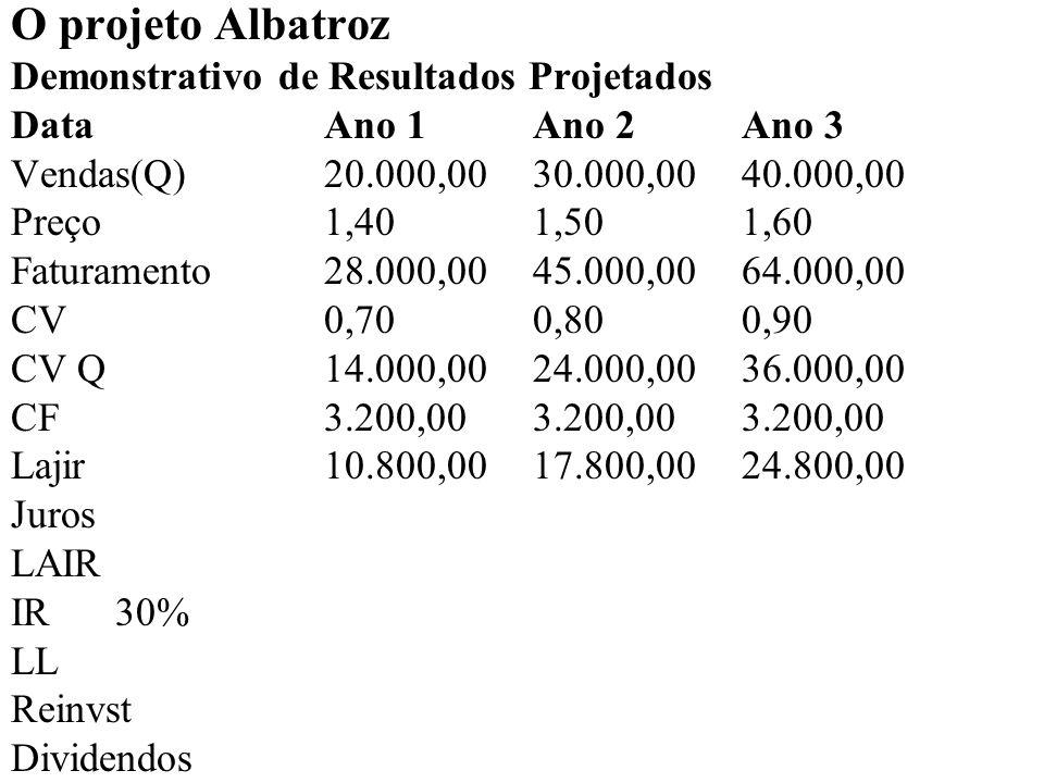 O projeto Albatroz Demonstrativo de Resultados Projetados DataAno 1Ano 2Ano 3 Vendas(Q)20.000,00 30.000,00 40.000,00 Preço1,401,501,60 Faturamento28.000,00 45.000,00 64.000,00 CV0,700,800,90 CV Q14.000,0024.000,00 36.000,00 CF3.200,003.200,00 3.200,00 Lajir10.800,0017.800,00 24.800,00 Juros1.760,001.760,00 1.760,00 LAIR IR30% LL Reinvst Dividendos
