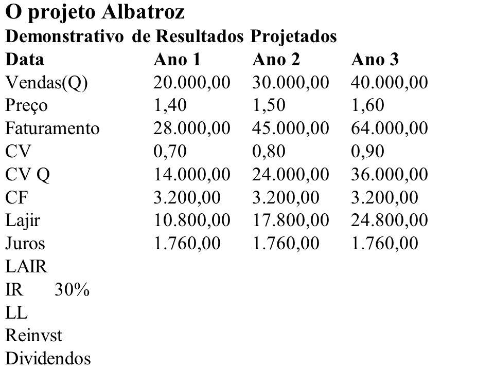 O projeto Albatroz Demonstrativo de Resultados Projetados DataAno 1Ano 2Ano 3 Vendas(Q)20.000,00 30.000,00 40.000,00 Preço1,401,501,60 Faturamento28.000,00 45.000,00 64.000,00 CV0,700,800,90 CV Q14.000,0024.000,00 36.000,00 CF3.200,003.200,00 3.200,00 Lajir10.800,0017.800,00 24.800,00 Juros1.760,001.760,00 1.760,00 LAIR9.040,0016.040,00 23.040,00 IR30% LL Reinvst Dividendos