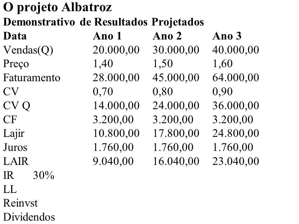 O projeto Albatroz Demonstrativo de Resultados Projetados DataAno 1Ano 2Ano 3 Vendas(Q)20.000,00 30.000,00 40.000,00 Preço1,401,501,60 Faturamento28.000,00 45.000,00 64.000,00 CV0,700,800,90 CV Q14.000,0024.000,00 36.000,00 CF3.200,003.200,00 3.200,00 Lajir10.800,0017.800,00 24.800,00 Juros1.760,001.760,00 1.760,00 LAIR9.040,0016.040,00 23.040,00 IR30%2.712,004.812,00 6.912,00 LL6.328,0011.228,00 16.128,00 Reinvst Dividendos