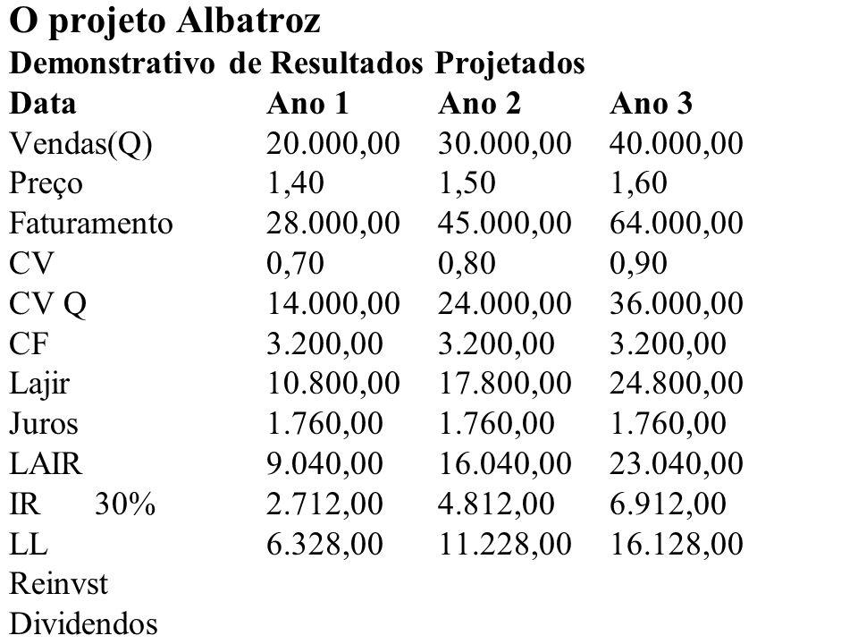 O projeto Albatroz Demonstrativo de Resultados Projetados DataAno 1Ano 2Ano 3 Vendas(Q)20.000,00 30.000,00 40.000,00 Preço1,401,501,60 Faturamento28.000,00 45.000,00 64.000,00 CV0,700,800,90 CV Q14.000,0024.000,00 36.000,00 CF3.200,003.200,00 3.200,00 Lajir10.800,0017.800,00 24.800,00 Juros1.760,001.760,00 1.760,00 LAIR9.040,0016.040,00 23.040,00 IR30%2.712,004.812,00 6.912,00 LL6.328,0011.228,00 16.128,00 Reinvst - - 8.000,00 Dividendos6.328,00 11.228,00 8.128,00