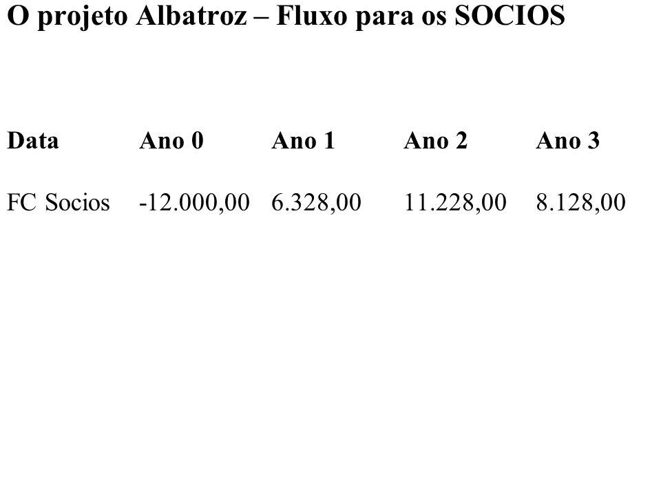 O projeto Albatroz – Fluxo para os SOCIOS DataAno 0Ano 1Ano 2Ano 3 FC Socios-12.000,006.328,00 11.228,00 8.128,00