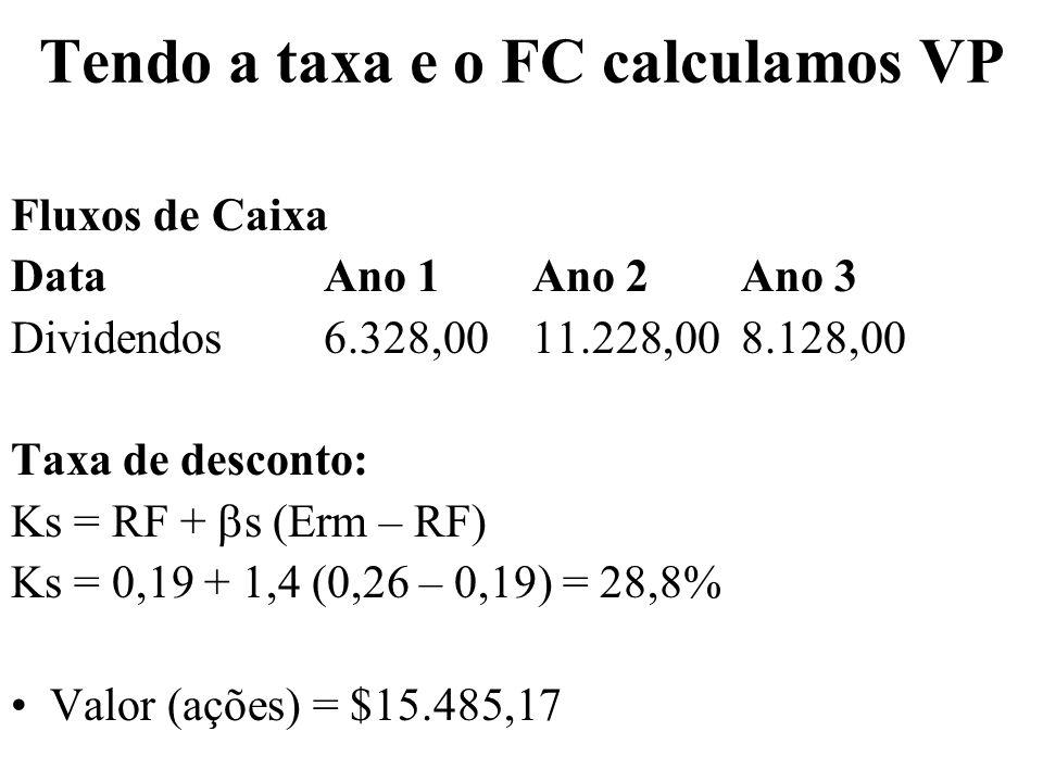 Tendo a taxa e o FC calculamos VP Fluxos de Caixa DataAno 1Ano 2Ano 3 Dividendos6.328,00 11.228,008.128,00 Taxa de desconto: Ks = RF + s (Erm – RF) Ks