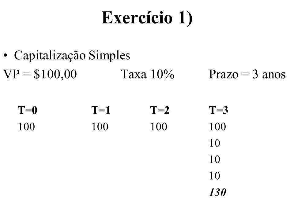 Exercício 1) Capitalização Simples VP = $100,00Taxa 10%Prazo = 3 anos T=0T=1 T=2T=3 100100100100 10 130