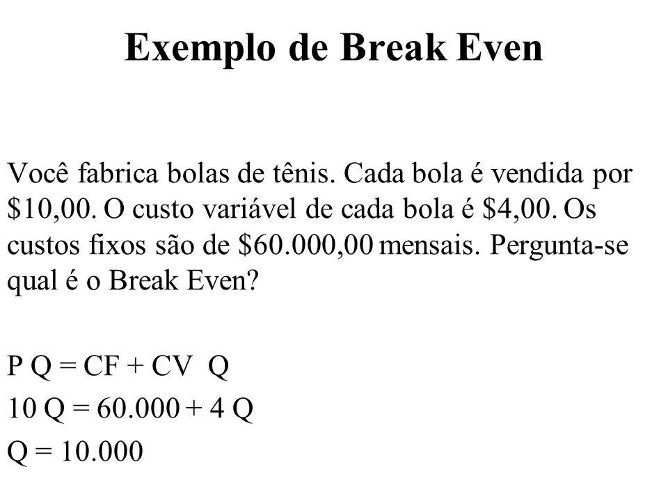 Exemplo de Break Even Você fabrica bolas de tênis. Cada bola é vendida por $10,00. O custo variável de cada bola é $4,00. Os custos fixos são de $60.0