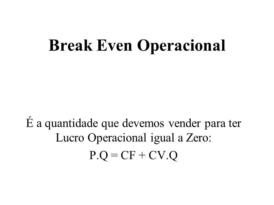Break Even Operacional É a quantidade que devemos vender para ter Lucro Operacional igual a Zero: P.Q = CF + CV.Q