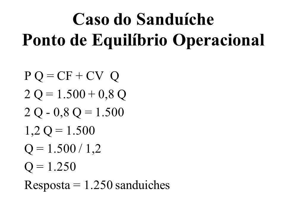 Caso do Sanduíche Ponto de Equilíbrio Operacional P Q = CF + CV Q 2 Q = 1.500 + 0,8 Q 2 Q - 0,8 Q = 1.500 1,2 Q = 1.500 Q = 1.500 / 1,2 Q = 1.250 Resp