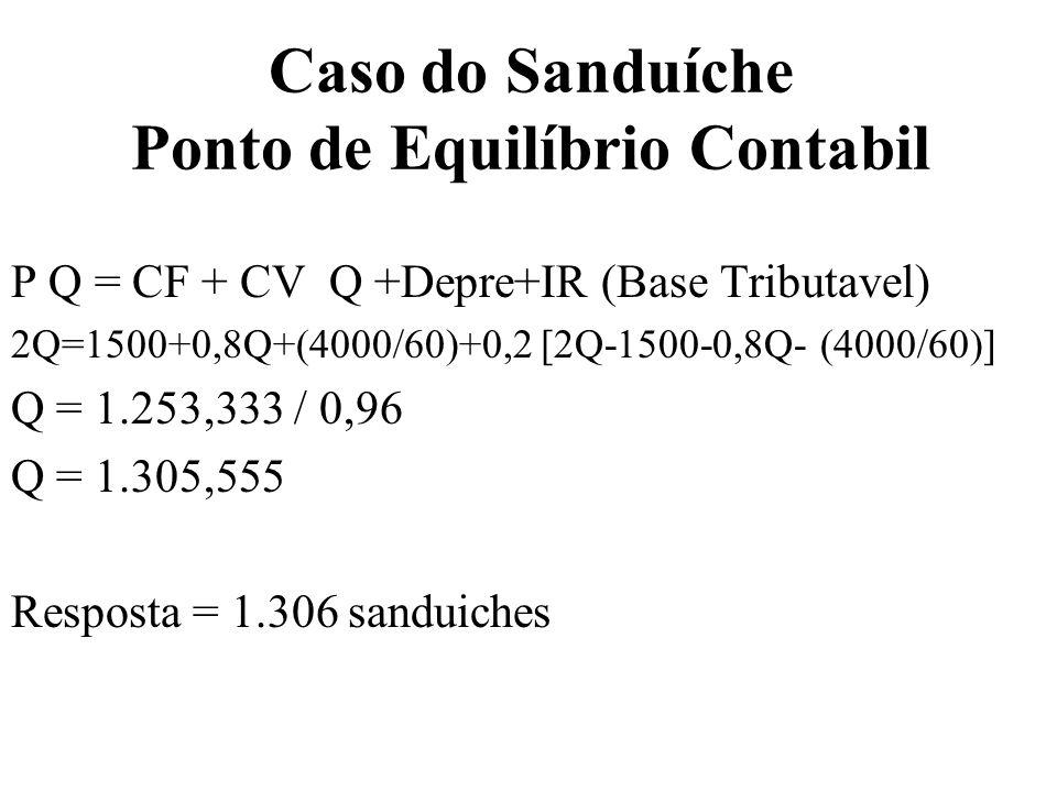 Caso do Sanduíche Ponto de Equilíbrio Economico P Q = CF + CV Q + C Cap+IR (Base Tributavel) 2Q=1500+0,8Q+(176,81)+0,2 [2Q-1500-0,8Q- (4000/60)] Q = 1.421 Resposta = 1.421 sanduiches