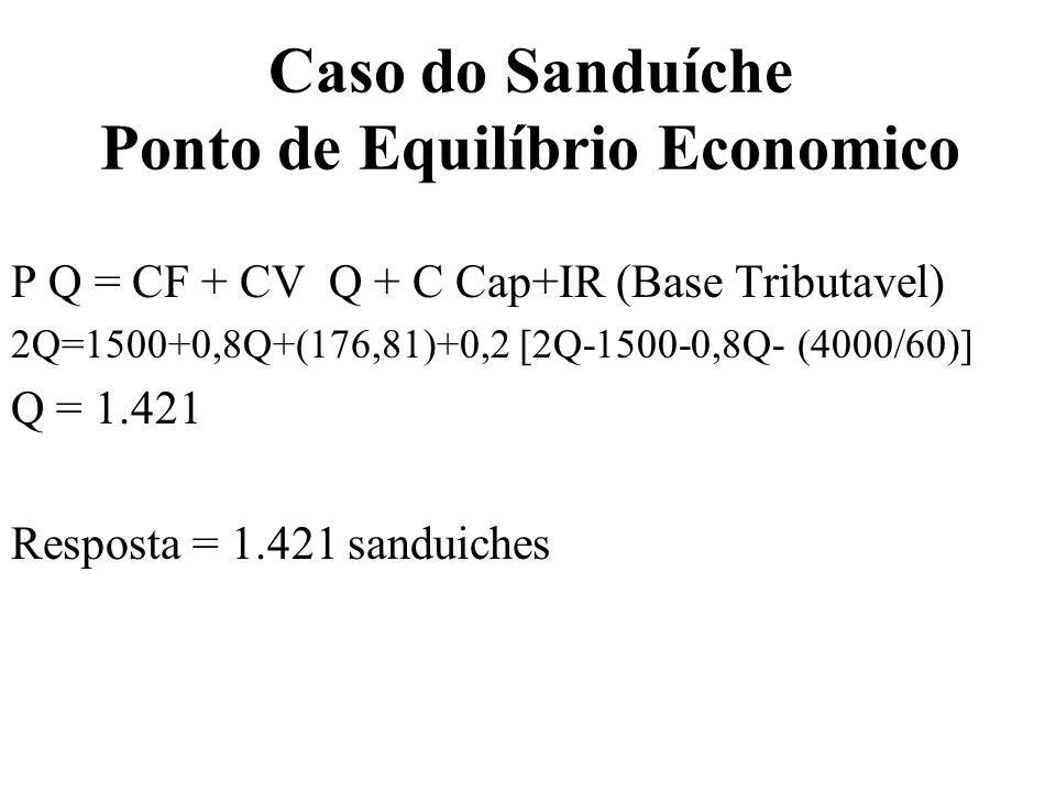 Caso do Sanduíche Ponto de Equilíbrio Economico P Q = CF + CV Q + C Cap+IR (Base Tributavel) 2Q=1500+0,8Q+(176,81)+0,2 [2Q-1500-0,8Q- (4000/60)] Q = 1
