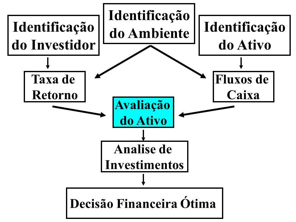 Avaliação de Ações Vendas Faturamento Custos Fixos Custos Variáveis LAJIR Juros LAIR IR (Base) Lucro Liquido Reinvestimento Dividendo Ki = RF + i (Erm - RF) FC 1 VP = -------- (K – g) g = Crescimento do FC