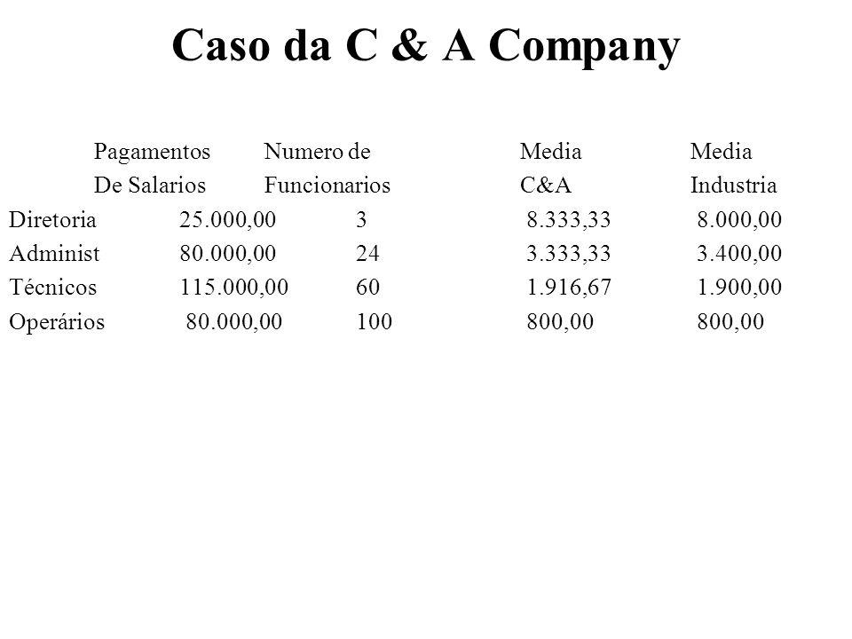 Caso da C & A Company IndicesConferidos $ Vendas / $ Diretores38 40,00 $ Vendas / $ Administradores13 12,50 $ Vendas / $ Técnicos8 8,70 $ Vendas / $ Operários1 12,50