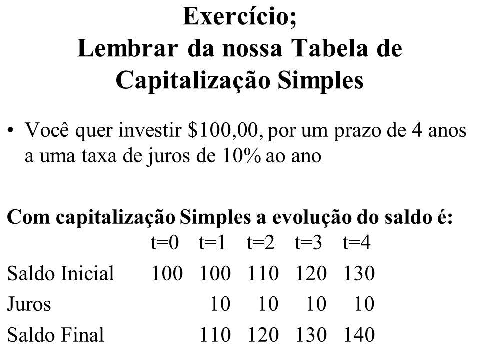 Exercício; Lembrar da nossa Tabela de Capitalização Simples Você quer investir $100,00, por um prazo de 4 anos a uma taxa de juros de 10% ao ano Com c
