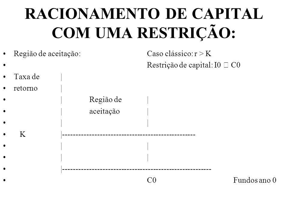 RACIONAMENTO DE CAPITAL COM UMA RESTRIÇÃO: Região de aceitação:Caso clássico: r > K Restrição de capital: I0 C0 Taxa de| retorno| |Região de| |aceitaç