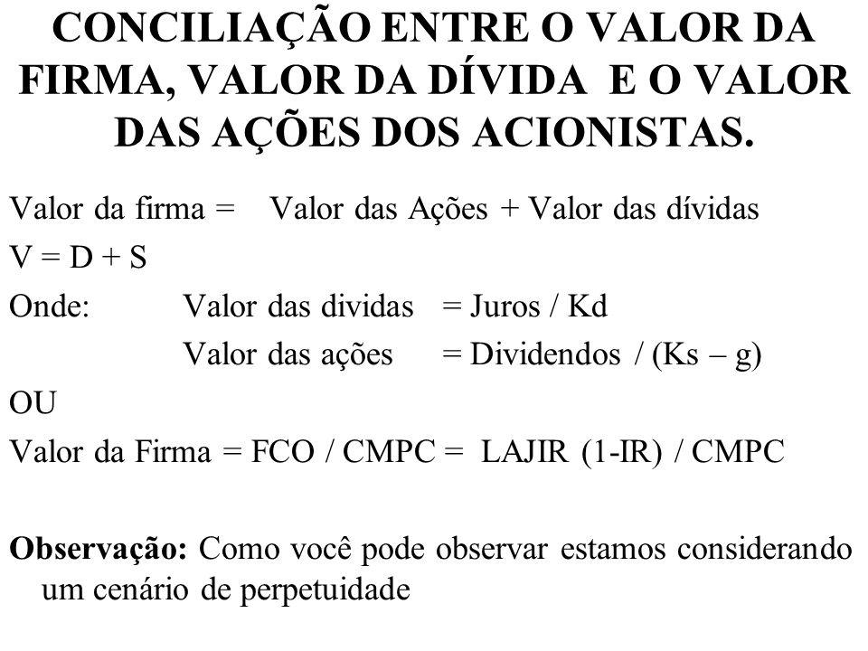 CONCILIAÇÃO ENTRE O VALOR DA FIRMA, VALOR DA DÍVIDA E O VALOR DAS AÇÕES DOS ACIONISTAS. Valor da firma =Valor das Ações + Valor das dívidas V = D + S