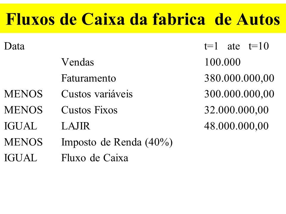 Calculo da Base Tributável A partir do LAJIR Benefícios fiscais – Juros Benefícios fiscais–Depreciação Incentivos fiscais–Invest.