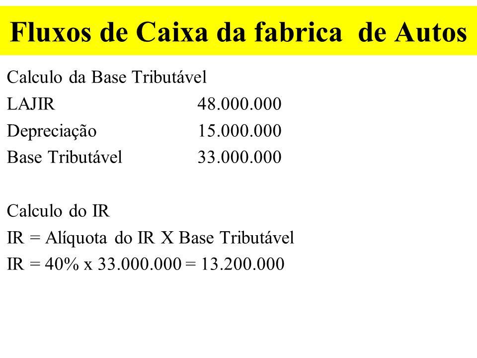 Fluxos de Caixa da fabrica de Autos Datat=1 ate t=10 Vendas100.000 Faturamento380.000.000,00 MENOS Custos variáveis300.000.000,00 MENOS Custos Fixos 32.000.000,00 IGUALLAJIR48.000.000,00 MENOSImposto de Renda (40%) 13.200.000,00 IGUAL Fluxo de Caixa $34.800.000,00