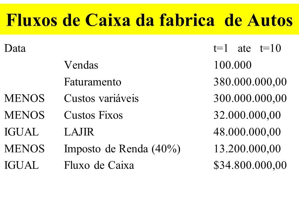 Respostas do caso da fabrica de Autos Calculo do VP: PMT = 34.800.000,00 N=10 I = 12% FV=0 PV = .