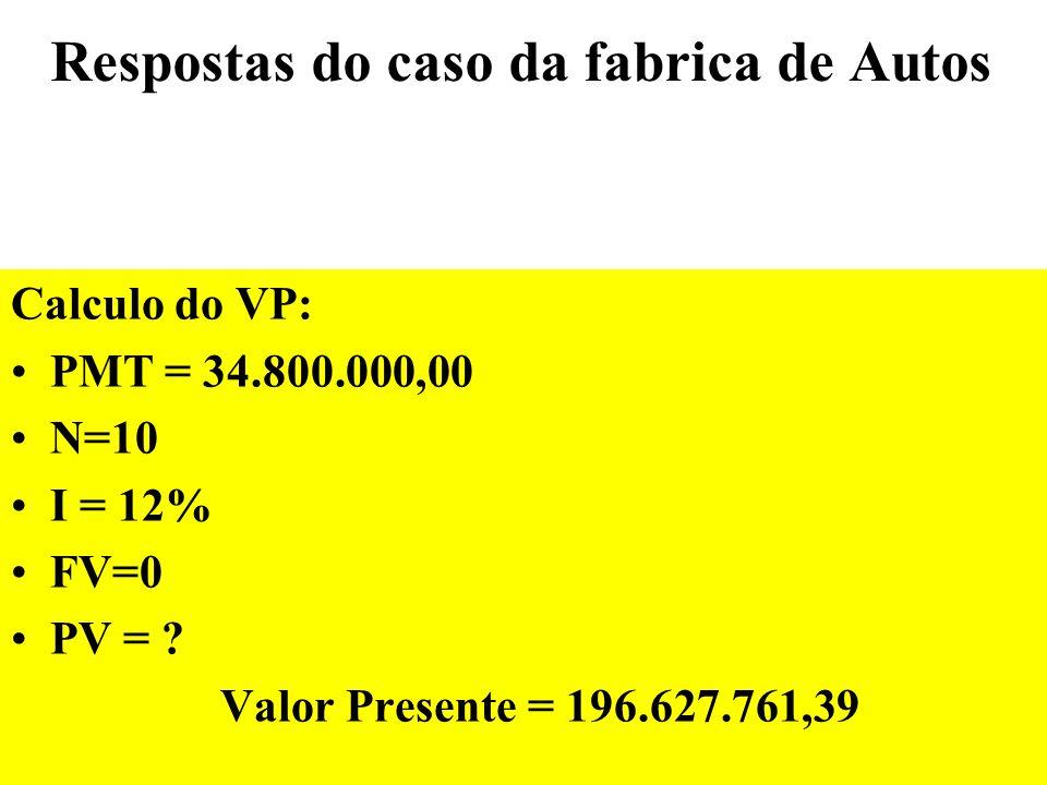 Respostas do caso da fabrica de Autos Calculo da TIR e do VPL: -150.000.000,00 Cfo 34.800.000,00Cfj 10Nj IRR = .