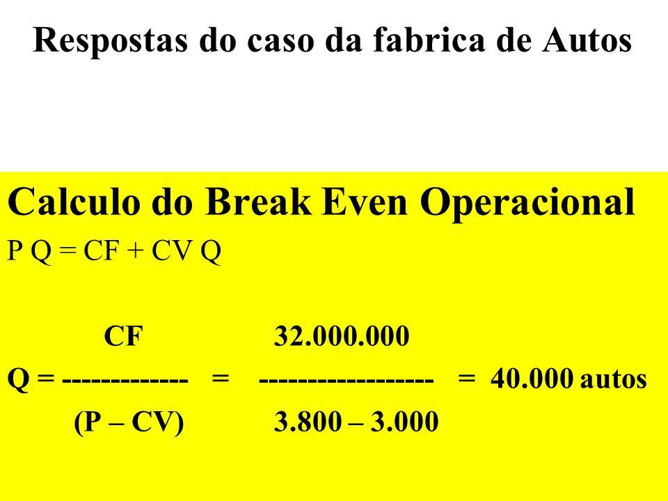Respostas do caso da fabrica de Autos Calculo do Break Even Contabil P.Q = CF + CV.Q +Depre+IR (Base Tributavel) CF + Depre + IR(–CF–Depre) Q = ---------------------------------------- = 58.750 autos P – CV – IR P + IR CV