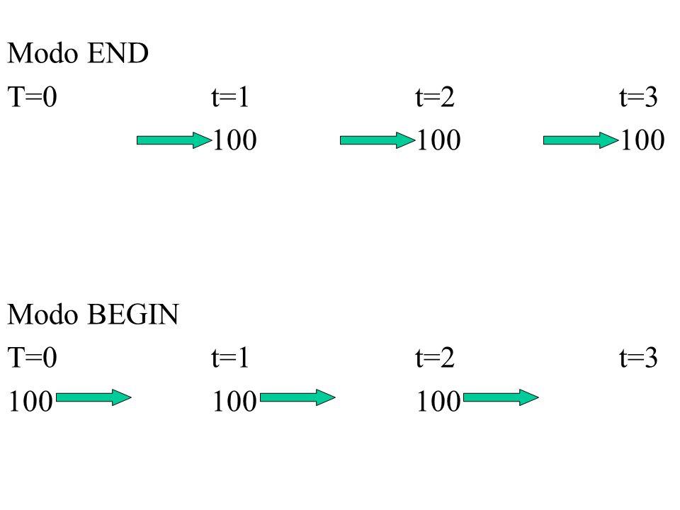 Modo END T=0t=1t=2t=3 100100100 Modo BEGIN T=0t=1t=2t=3 100100100