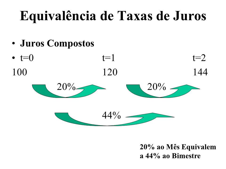 Equivalência de Taxas de Juros Juros Compostos t=0t=1t=2 10012014420% 44% 20% ao Mês Equivalem a 44% ao Bimestre