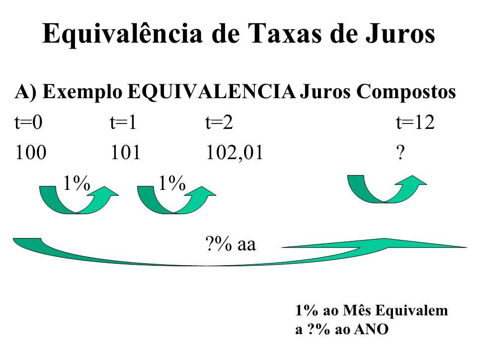 Equivalência de Taxas de Juros A) Exemplo EQUIVALENCIA Juros Compostos t=0t=1t=2t=12 100101102,01?1% ?% aa 1% ao Mês Equivalem a ?% ao ANO
