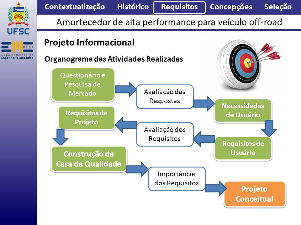 Projeto Conceitual Questionário e Pesquisa de Mercado Avaliação das Respostas Necessidades de Usuário Requisitos de Usuário Requisitos de Projeto Aval