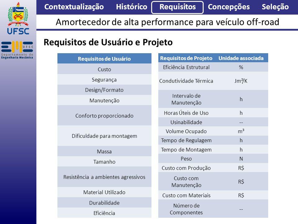 Contextualização Histórico Requisitos Concepções Seleção Amortecedor de alta performance para veículo off-road Requisitos de Usuário e Projeto Requisi