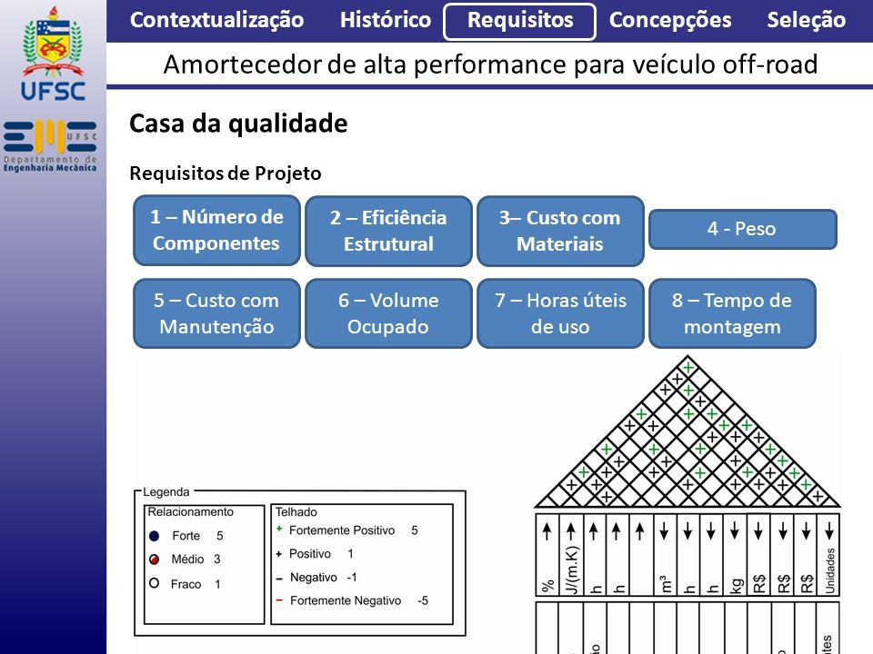 Contextualização Histórico Requisitos Concepções Seleção Amortecedor de alta performance para veículo off-road Casa da qualidade Requisitos de Projeto