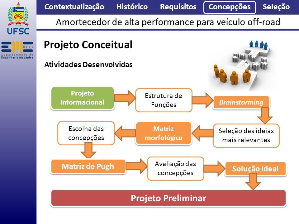 Contextualização Histórico Requisitos Concepções Seleção Amortecedor de alta performance para veículo off-road Projeto Conceitual Solução Ideal Projet