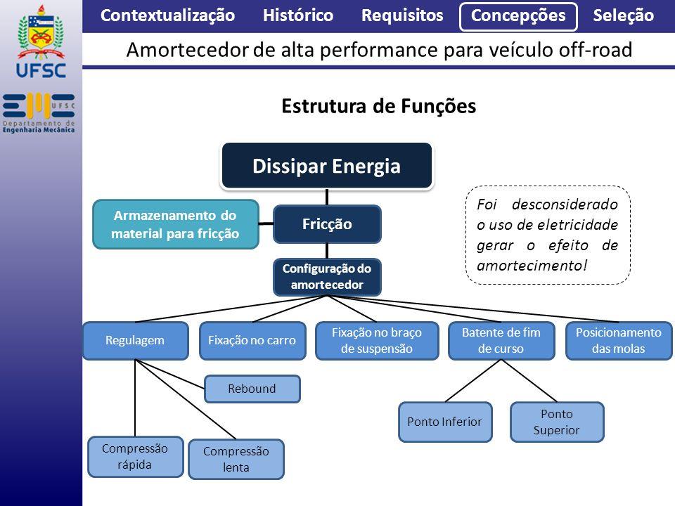 Contextualização Histórico Requisitos Concepções Seleção Amortecedor de alta performance para veículo off-road Estrutura de Funções Dissipar Energia F