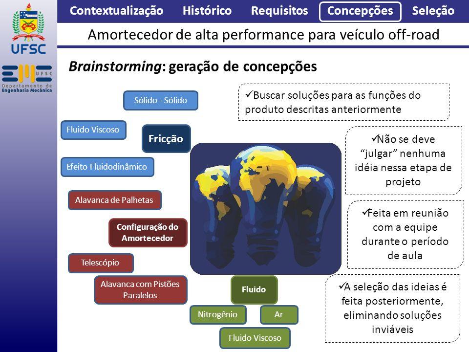 Contextualização Histórico Requisitos Concepções Seleção Amortecedor de alta performance para veículo off-road Brainstorming: geração de concepções Fr