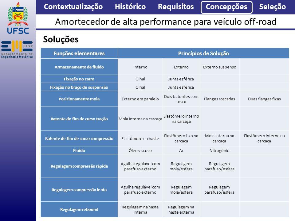 Contextualização Histórico Requisitos Concepções Seleção Amortecedor de alta performance para veículo off-road Soluções Funções elementaresPrincípios