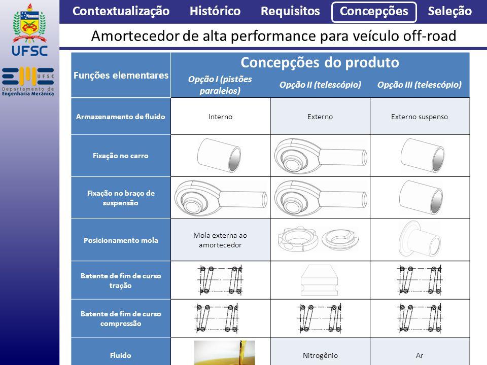 Contextualização Histórico Requisitos Concepções Seleção Amortecedor de alta performance para veículo off-road Concepções Funções elementares Concepçõ