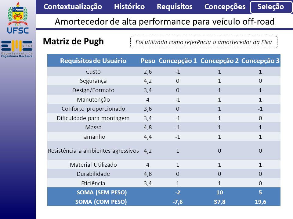 Contextualização Histórico Requisitos Concepções Seleção Amortecedor de alta performance para veículo off-road Matriz de Pugh Requisitos de UsuárioPes