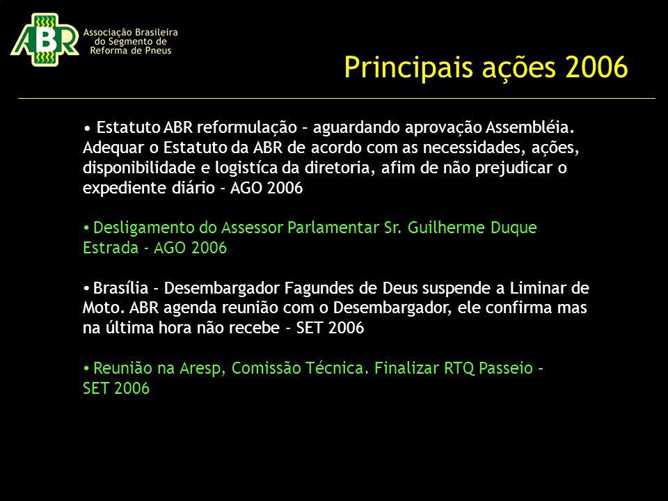 Principais ações 2006 Estatuto ABR reformulação – aguardando aprovação Assembléia.