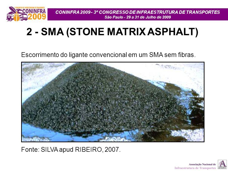 CONINFRA 2009 - 3º CONGRESSO DE INFRAESTRUTURA DE TRANSPORTES São Paulo - 29 a 31 de Julho de 2009 2 - SMA (STONE MATRIX ASPHALT) Escorrimento do liga