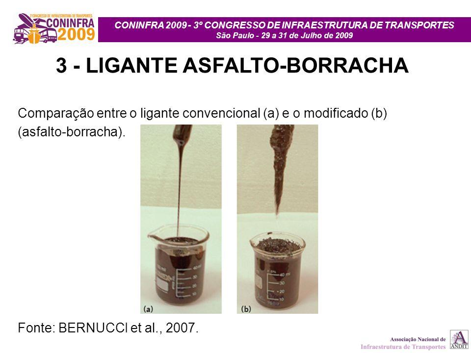 CONINFRA 2009 - 3º CONGRESSO DE INFRAESTRUTURA DE TRANSPORTES São Paulo - 29 a 31 de Julho de 2009 3 - LIGANTE ASFALTO-BORRACHA Comparação entre o lig